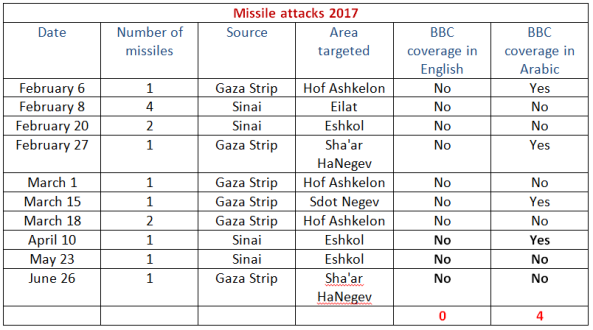 BBC's silence on missile attacks from Gaza Strip continues