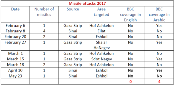 BBC News coverage of terrorism in Israel – May 2017