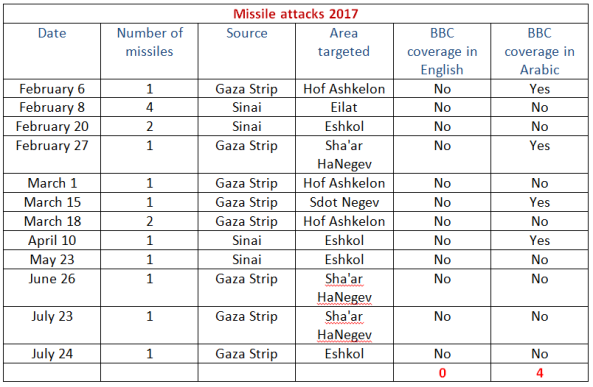 BBC ignores two more missile attacks from Gaza