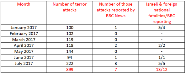 BBC News coverage of terrorism in Israel – July 2017