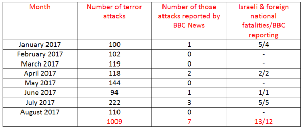 BBC News coverage of terrorism in Israel – August 2017