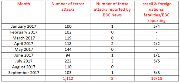 BBC News coverage of terrorism in Israel – September 2017