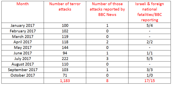 BBC News coverage of terrorism in Israel – October 2017