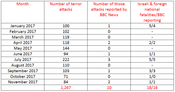 BBC News coverage of terrorism in Israel – November 2017