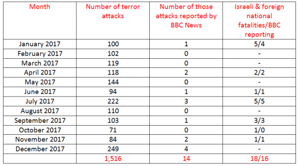 BBC News coverage of terrorism in Israel – December 2017 and year summary