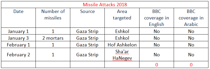 August 2018 gaza strip offer