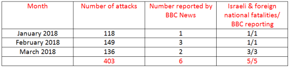 BBC News coverage of terrorism in Israel – March 2018