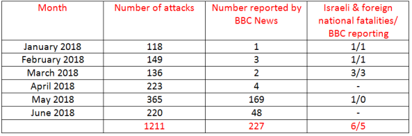 BBC News coverage of terrorism in Israel – June 2018