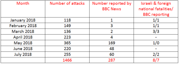 BBC News coverage of terrorism in Israel – July 2018