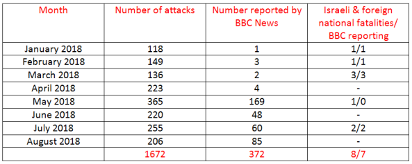 BBC News coverage of terrorism in Israel – August 2018
