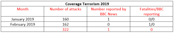 BBC News coverage of terrorism in Israel – February 2019