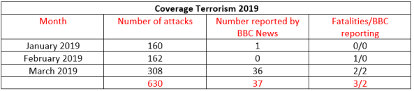BBC News coverage of terrorism in Israel – March 2019