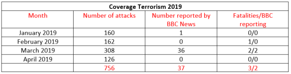 BBC News coverage of terrorism in Israel – April 2019