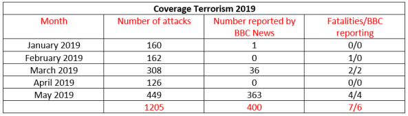 BBC News coverage of terrorism in Israel – May 2019