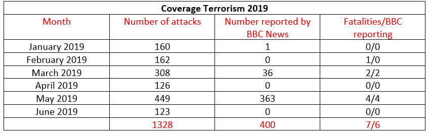 BBC News coverage of terrorism in Israel – June 2019
