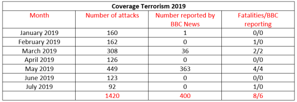 BBC News coverage of terrorism in Israel – July 2019