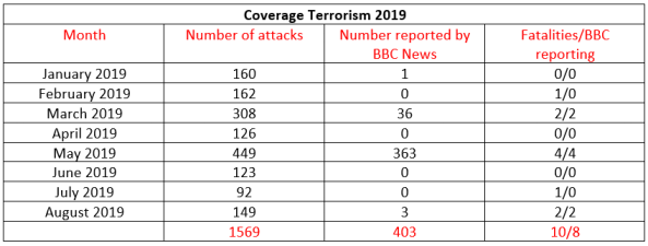 BBC News coverage of terrorism in Israel – August 2019