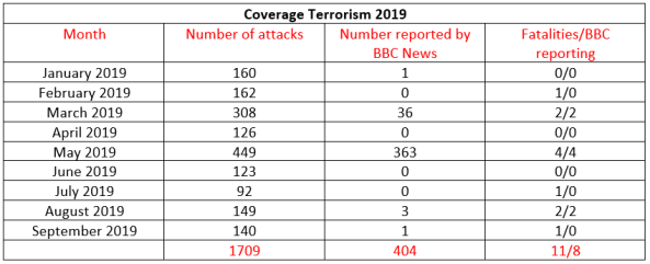 BBC News coverage of terrorism in Israel – September 2019