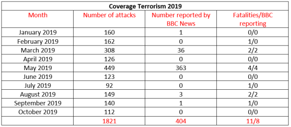 BBC News coverage of terrorism in Israel – October 2019