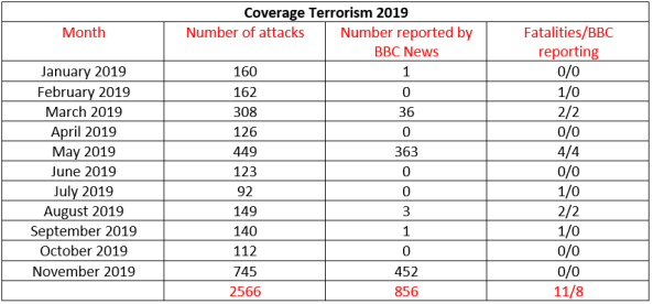 BBC News coverage of terrorism in Israel – November 2019