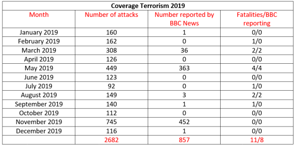 BBC News coverage of terrorism in Israel – December 2019 and year end summary